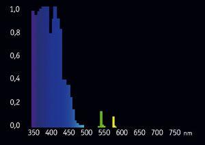 Giesemann T5 POWERCHROME pure actinic 54 Watt