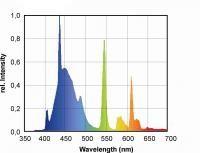 ATI T5 Leuchstoffröhren Aquablue special 24 Watt