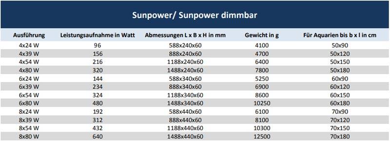 Übersicht der technischen Daten der ATI T5 Sunpower