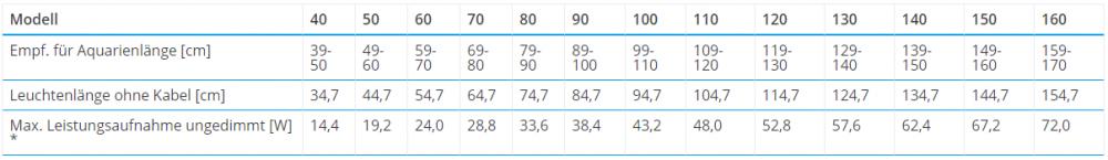 Grafik der technischen Daten der GHL Mitras Slimline